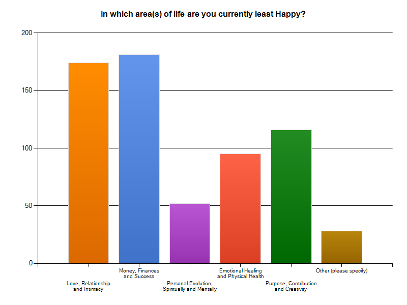 Happiness Survey Results
